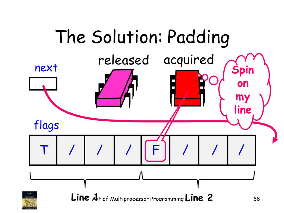 66 released The Solution: Padding flags next T///F/// acquired Line 1 Line 2 Art of Multiprocessor Programming Spin on my line