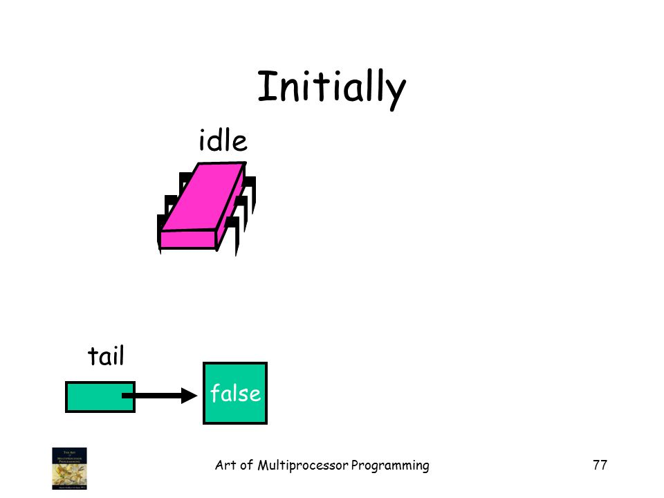 Art of Multiprocessor Programming77 Initially false tail idle
