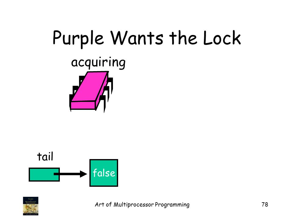 Art of Multiprocessor Programming78 Purple Wants the Lock false tail acquiring