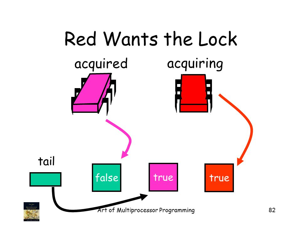 Art of Multiprocessor Programming82 Red Wants the Lock false tail acquired acquiring true
