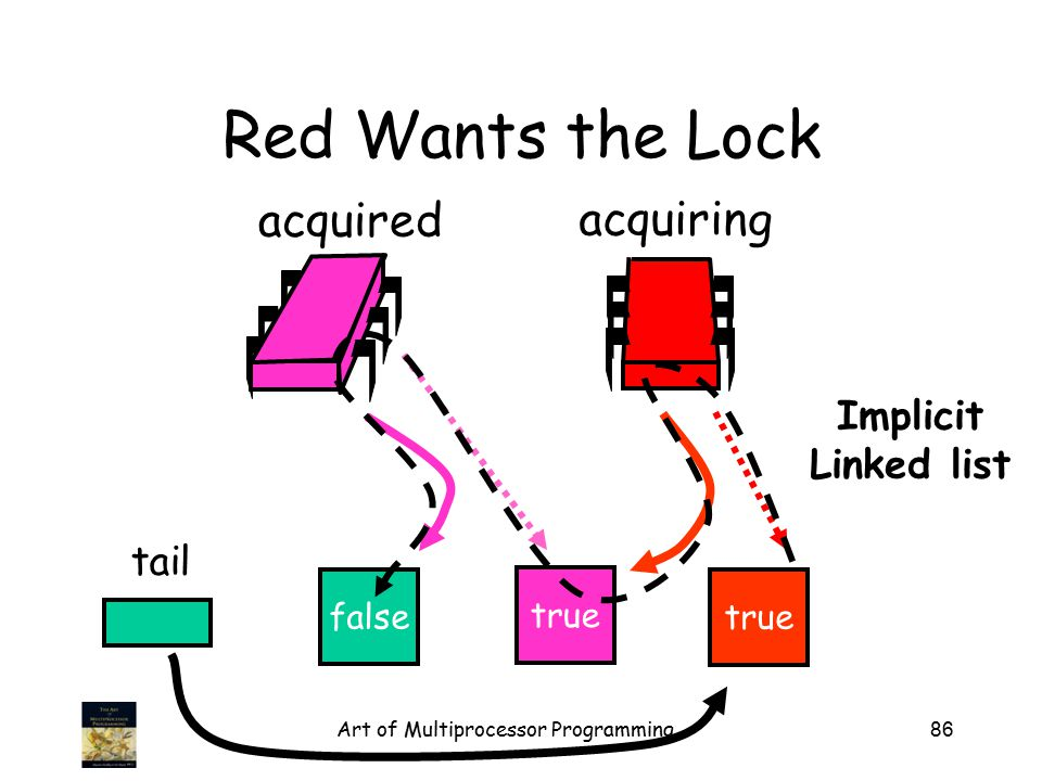 Art of Multiprocessor Programming86 Red Wants the Lock false tail acquired acquiring true Implicit Linked list