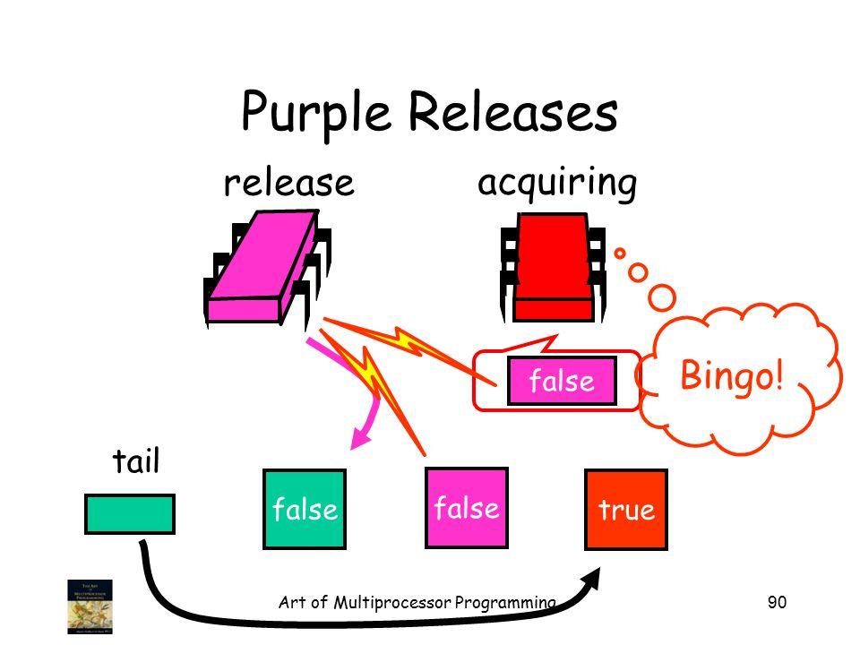 Art of Multiprocessor Programming90 Purple Releases false tail release acquiring false true false Bingo!