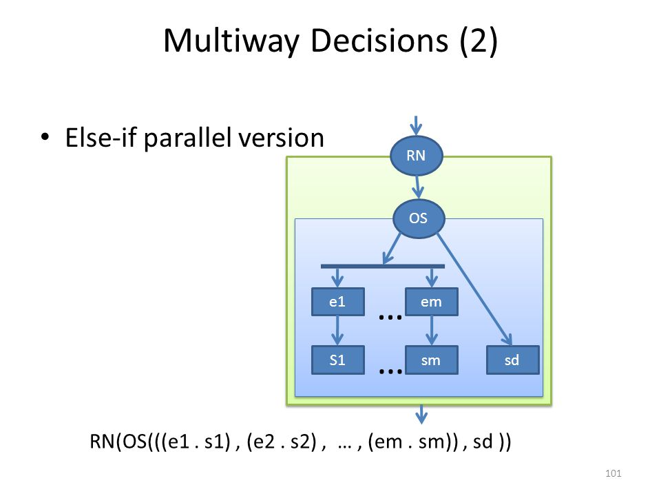 Multiway Decisions (2) Else-if parallel version 101 e1em S1 OS smsd … … RN RN(OS(((e1.
