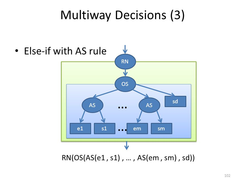 Multiway Decisions (3) Else-if with AS rule 102 RN(OS(AS(e1, s1), …, AS(em, sm), sd)) e1sms1 RN em sd OS AS … …