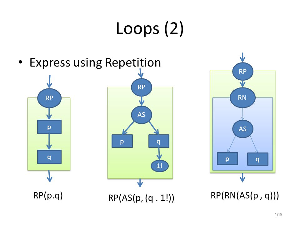 Loops (3) Express using Recursion 107 q ^Nl p {} Nl= SQ ^Nl Nl = {p.