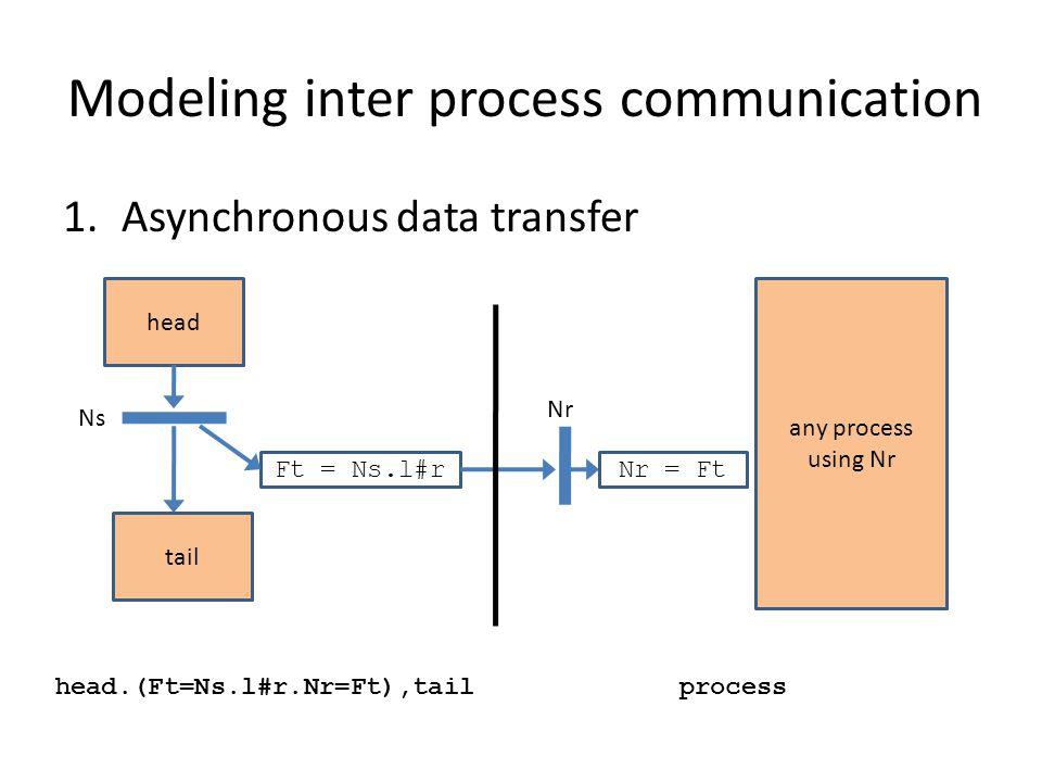 Modeling inter process communication 2.One-way synchronization Sender: head producing Nsender ( Ftransit = Nsender.
