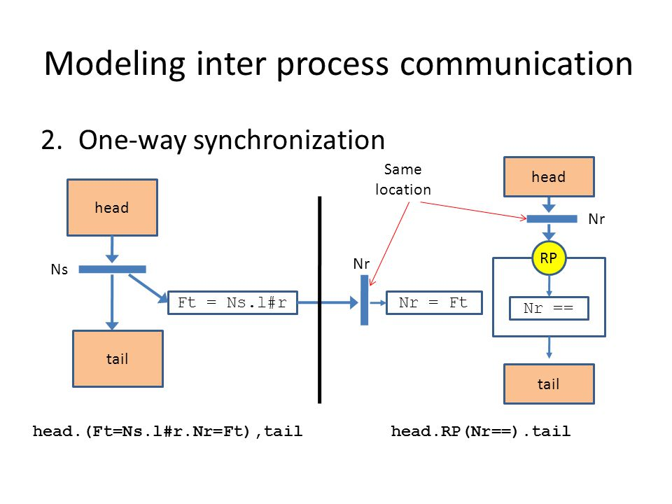 Modeling inter process communication 3.Bilateral rendezvous (two-way) Sender: head producing Nsender REPEAT(Nbegin == NONE).