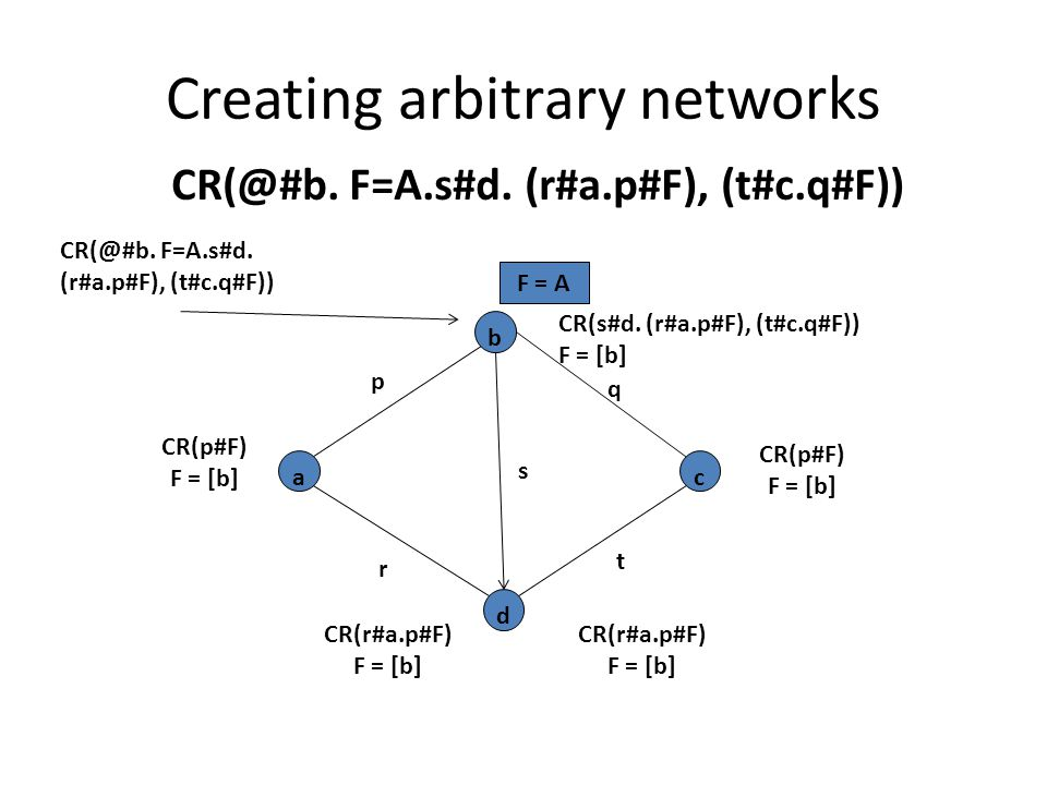 Creating arbitrary networks CR(@#b. F=A.s#d. (r#a.p#F), (t#c.q#F)) d a b c p s q t r CR(s#d.