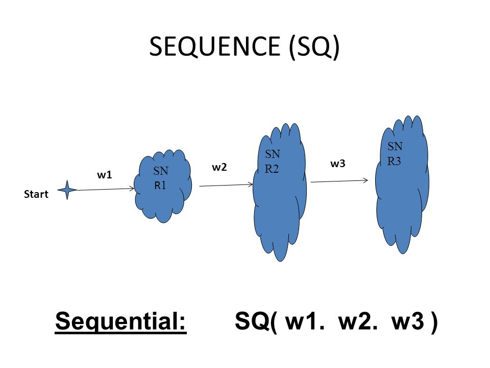 SEQUENCE (SQ) SN R 1 SN R2 SN R3 Start w1 w2 w3 Sequential: SQ( w1. w2. w3 )