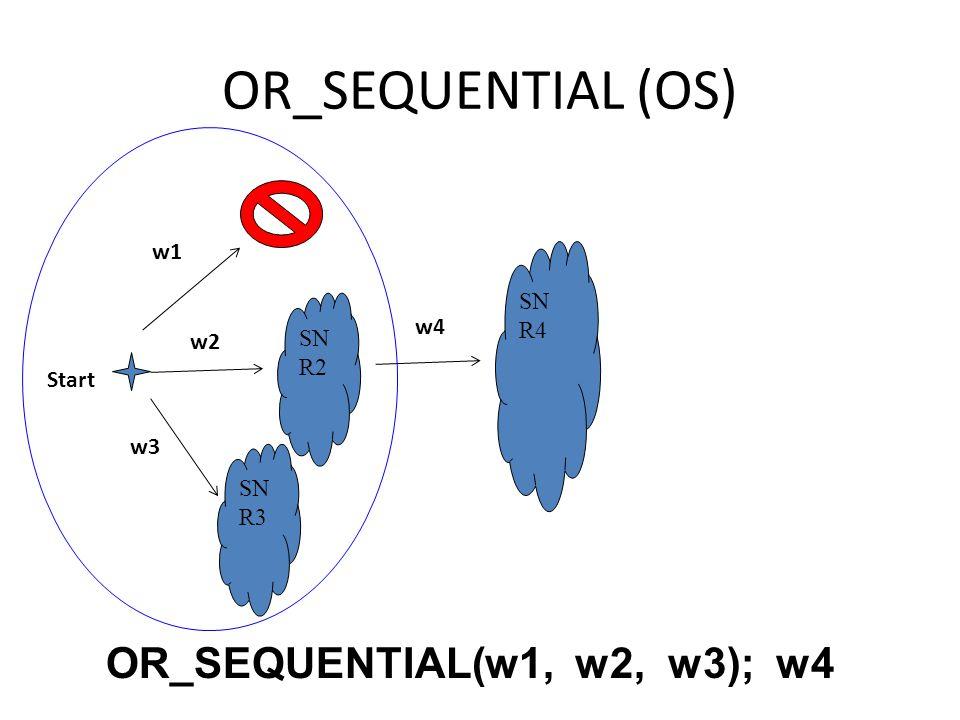 OR_SEQUENTIAL (OS) SN R2 SN R4 Start w2 w4 OR_SEQUENTIAL(w1, w2, w3); w4 w1 w3 SN R3
