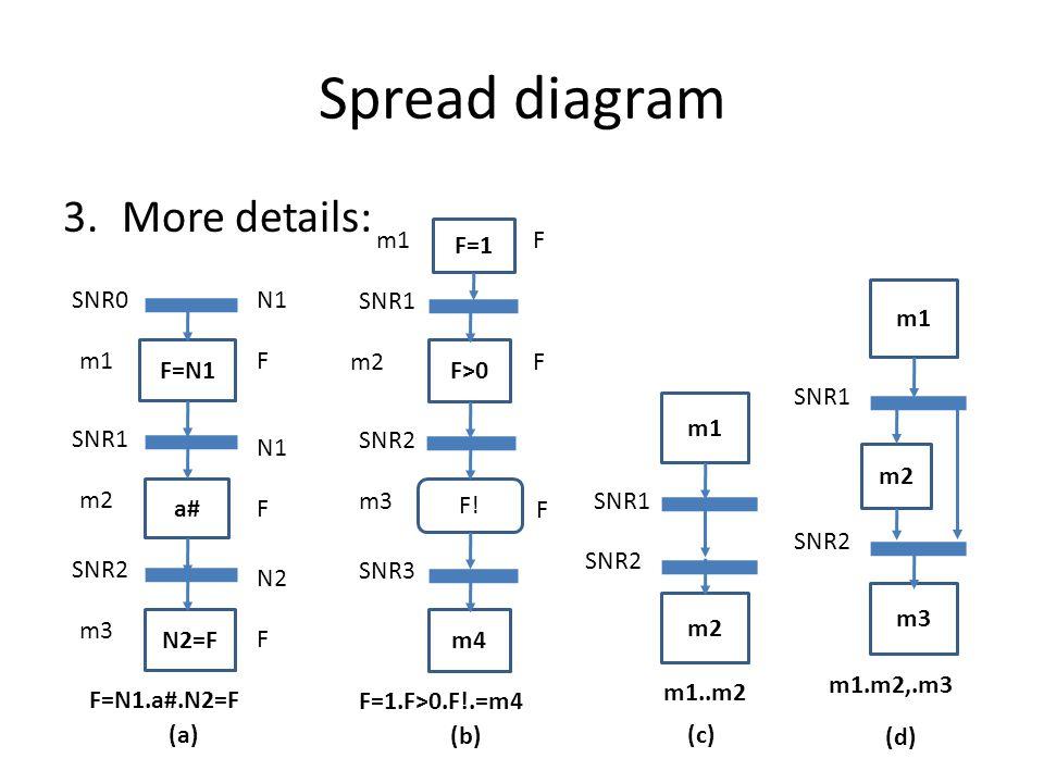 Spread diagram 3.More details: F=N1 a# N2=F SNR0N1 F F N2 F m1 SNR1 m2 SNR2 m3 F=N1.a#.N2=F (a) m1 m2 SNR1 SNR2 m1..m2 (c) m1 m2 m3 SNR1 SNR2 m1.m2,.m3 (d) F>0 F=1 m4 SNR1 F F m2 SNR2 m3 SNR3 F=1.F>0.F!.=m4 (b) F.