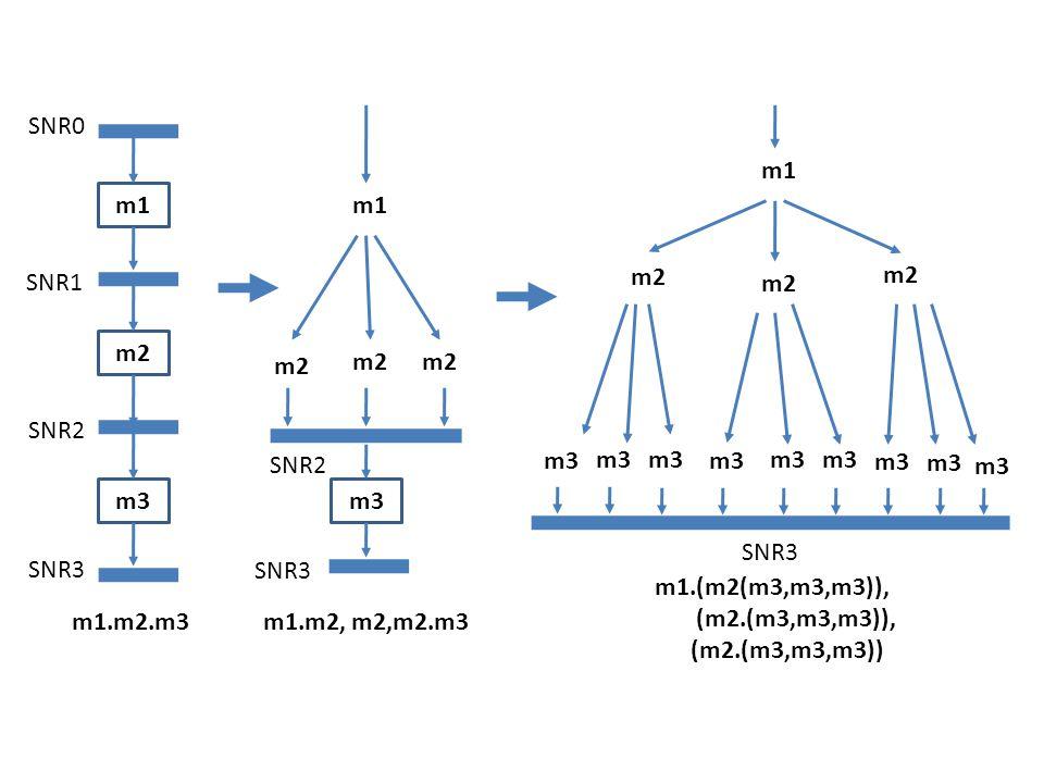 m1 m2 m3 SNR0 SNR1 SNR2 SNR3 m1.m2.m3 m1 m2 m3 SNR2 SNR3 m1.m2, m2,m2.m3 m1 m2 SNR3 m1.(m2(m3,m3,m3)), (m2.(m3,m3,m3)), (m2.(m3,m3,m3)) m3