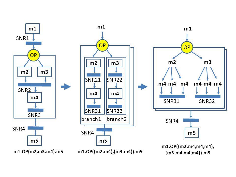 m1 OP m1.OP(m2,m3.m4).m5 m2m3 m4 SNR2 SNR3 SNR4 SNR1 m5 m1 OP m1.OP((m2.m4),(m3.m4)).m5 m2 m4 SNR21 SNR31 SNR4 m5 m3 m4 SNR22 SNR32 branch1branch2 OP m1 m4 m2 m4 SNR31 m3 m4 SNR32 SNR4 m5 m1.OP((m2.m4,m4,m4), (m3.m4,m4,m4)).m5