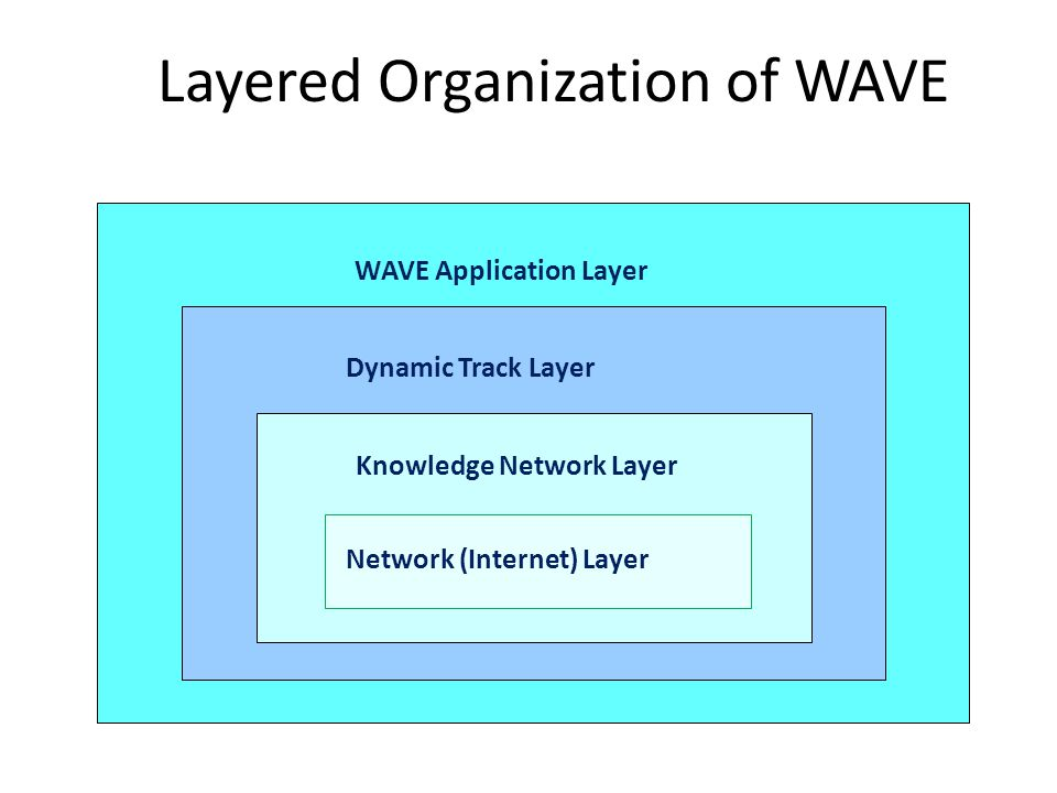 Layered Organization of WAVE WAVE Application Layer Dynamic Track Layer Knowledge Network Layer Network (Internet) Layer
