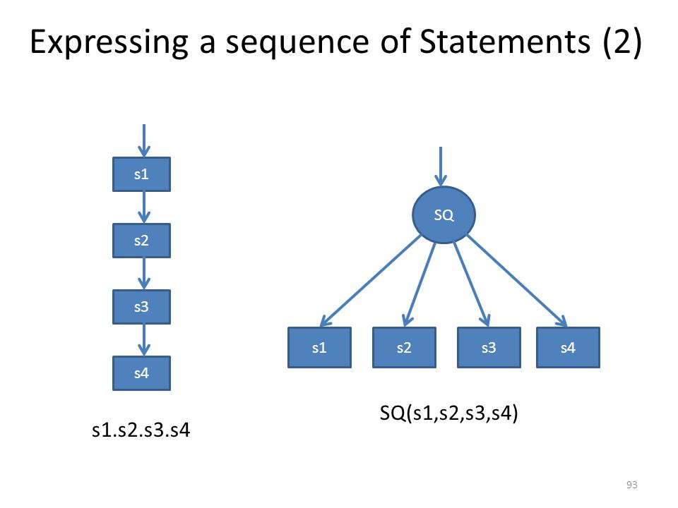 Expressing a sequence of Statements (3) s1 s2 s3 s4 SQ s1s2 s3s4 SQ 94 s1.SQ((s2.s3),s4) SQ(s1,(s2.SQ(s3,s4)))