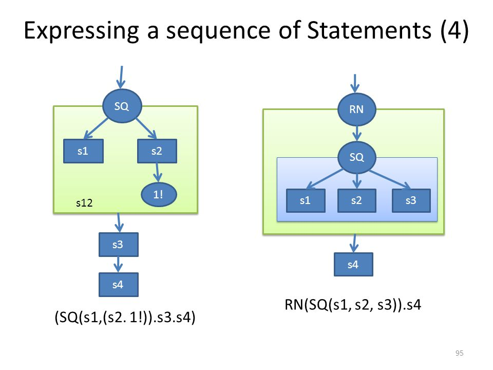 Wave and sequential programming Expressing a sequence of Statements IF-ELSE STATEMENTS Multiway Decisions Loops 96