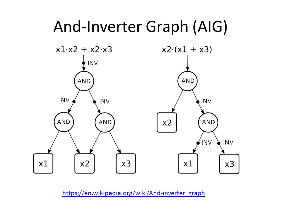 And-Inverter Graph (AIG) https://en.wikipedia.org/wiki/And-inverter_graph AND INV