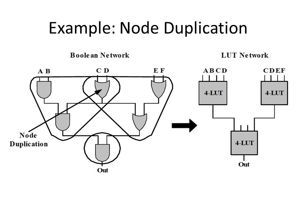 Example: Node Duplication