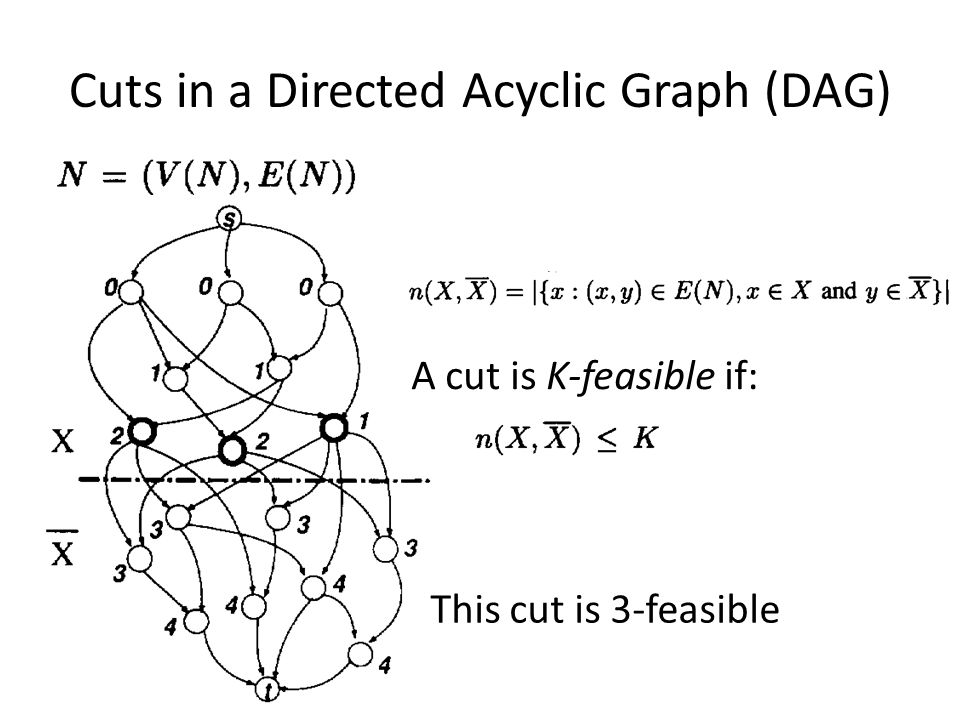 Cuts in a Directed Acyclic Graph (DAG) A cut is K-feasible if: This cut is 3-feasible