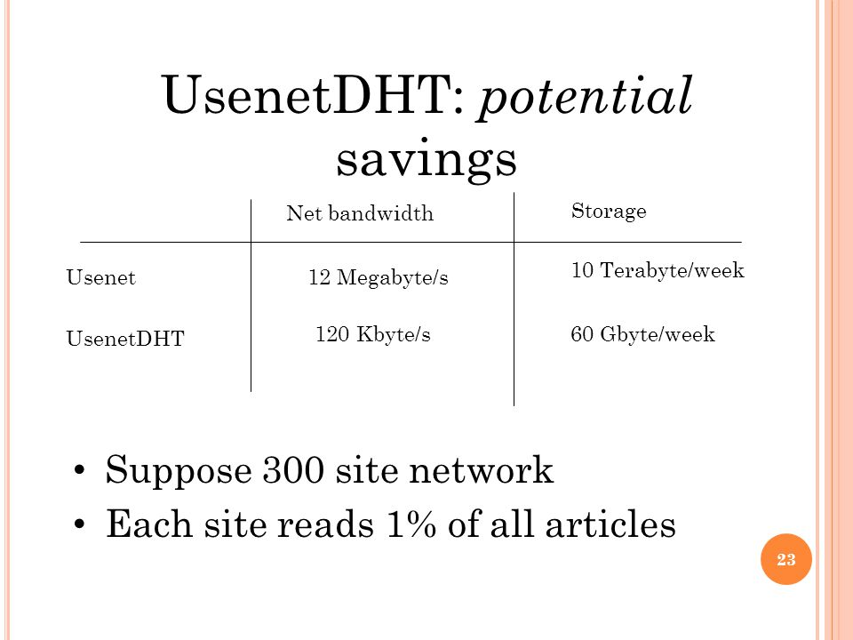 UsenetDHT: potential savings Suppose 300 site network Each site reads 1% of all articles Net bandwidth Storage Usenet UsenetDHT 12 Megabyte/s 10 Terabyte/week 120 Kbyte/s60 Gbyte/week 23