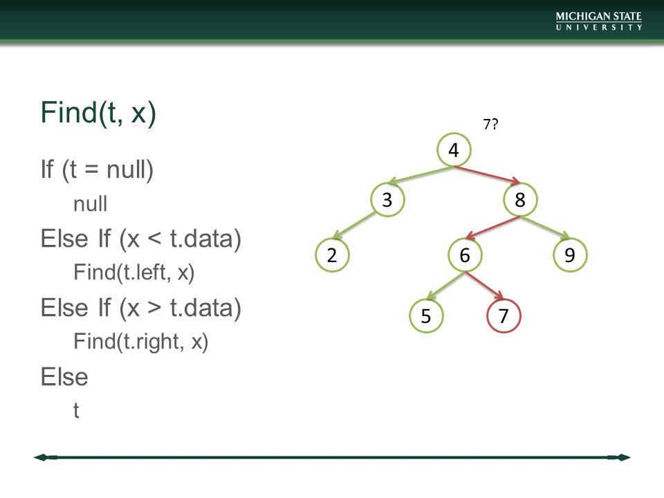 Find(t, x) If (t = null) null Else If (x < t.data) Find(t.left, x) Else If (x > t.data) Find(t.right, x) Else t 4 3 2 8 69 57 7?