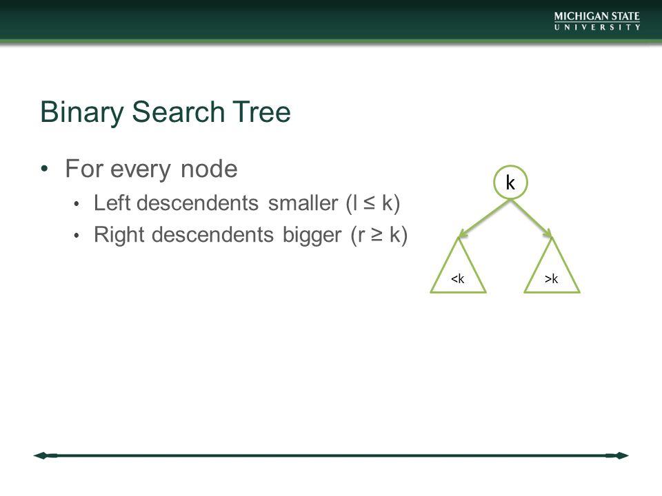 Binary Search Tree For every node Left descendents smaller (l ≤ k) Right descendents bigger (r ≥ k) k <k>k