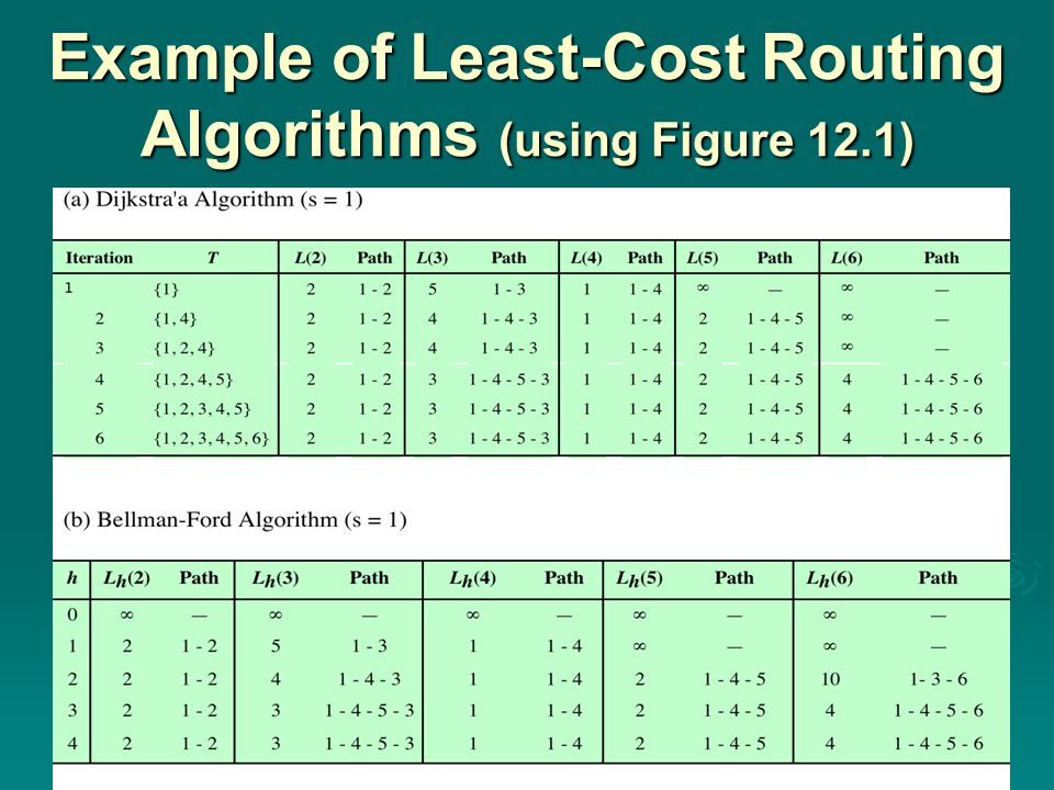 Example of Least-Cost Routing Algorithms (using Figure 12.1)