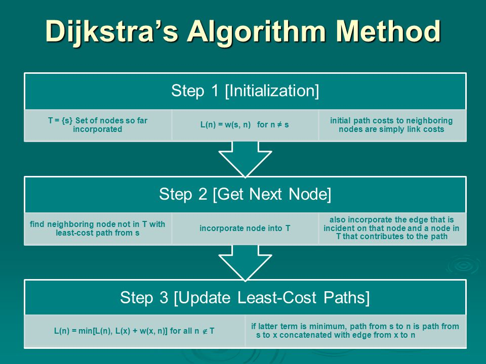 Dijkstra's Algorithm Method Step 3 [Update Least-Cost Paths] L(n) = min[L(n), L(x) + w(x, n)] for all n  T if latter term is minimum, path from s to n is path from s to x concatenated with edge from x to n Step 2 [Get Next Node] find neighboring node not in T with least-cost path from s incorporate node into T also incorporate the edge that is incident on that node and a node in T that contributes to the path Step 1 [Initialization] T = {s} Set of nodes so far incorporated L(n) = w(s, n) for n ≠ s initial path costs to neighboring nodes are simply link costs