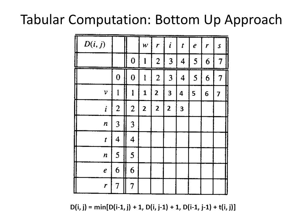 Tabular Computation: Bottom Up Approach D(i, j) = min[D(i-1, j) + 1, D(i, j-1) + 1, D(i-1, j-1) + t(i, j)] 12 3 45 6 7 2 22 3