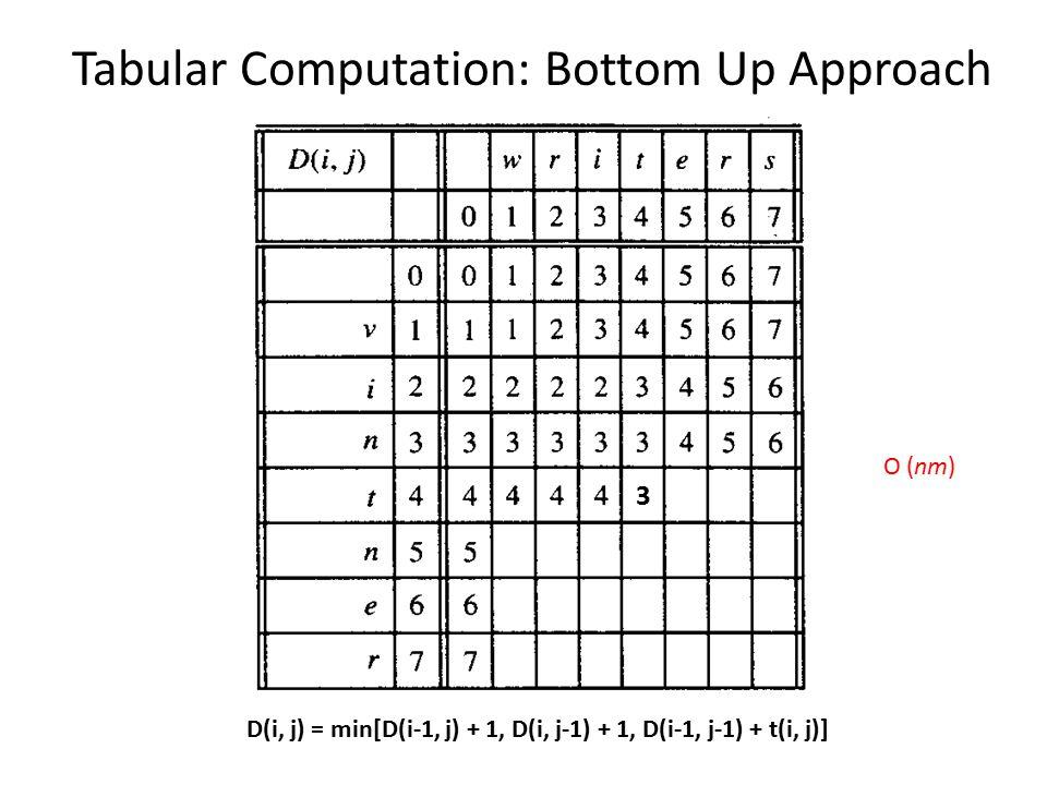 Tabular Computation: Bottom Up Approach D(i, j) = min[D(i-1, j) + 1, D(i, j-1) + 1, D(i-1, j-1) + t(i, j)] 3 O (nm)