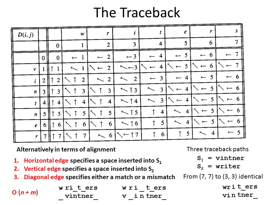 The Traceback Alternatively in terms of alignment 1.Horizontal edge specifies a space inserted into S 1 2.Vertical edge specifies a space inserted int