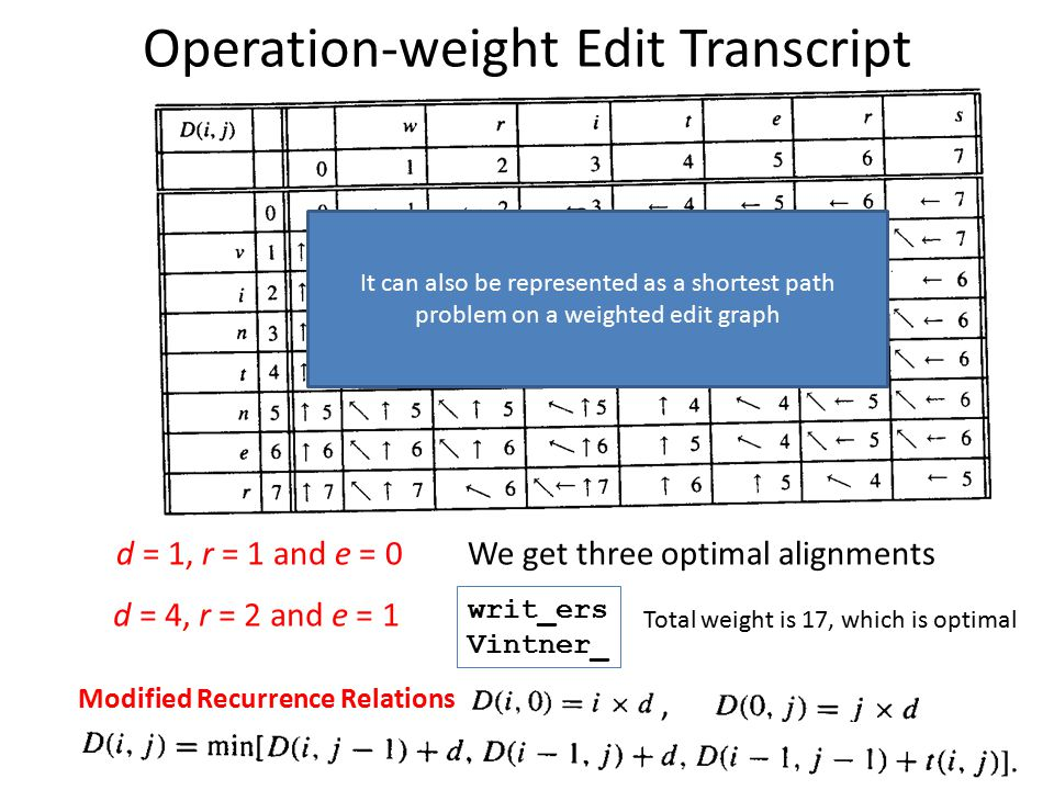 Operation-weight Edit Transcript d = 1, r = 1 and e = 0We get three optimal alignments d = 4, r = 2 and e = 1 writ_ers Vintner_ Total weight is 17, wh