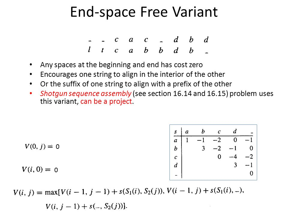 End-space Free Variant Any spaces at the beginning and end has cost zero Encourages one string to align in the interior of the other Or the suffix of