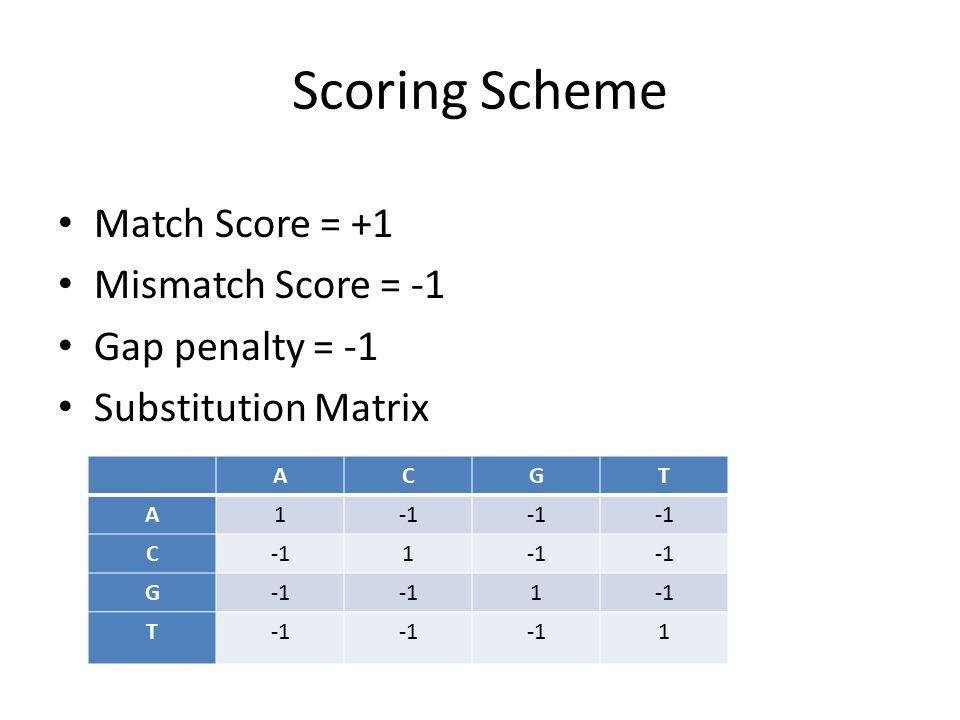 Scoring Scheme Match Score = +1 Mismatch Score = -1 Gap penalty = -1 Substitution Matrix ACGT A1 C 1 G 1 T 1