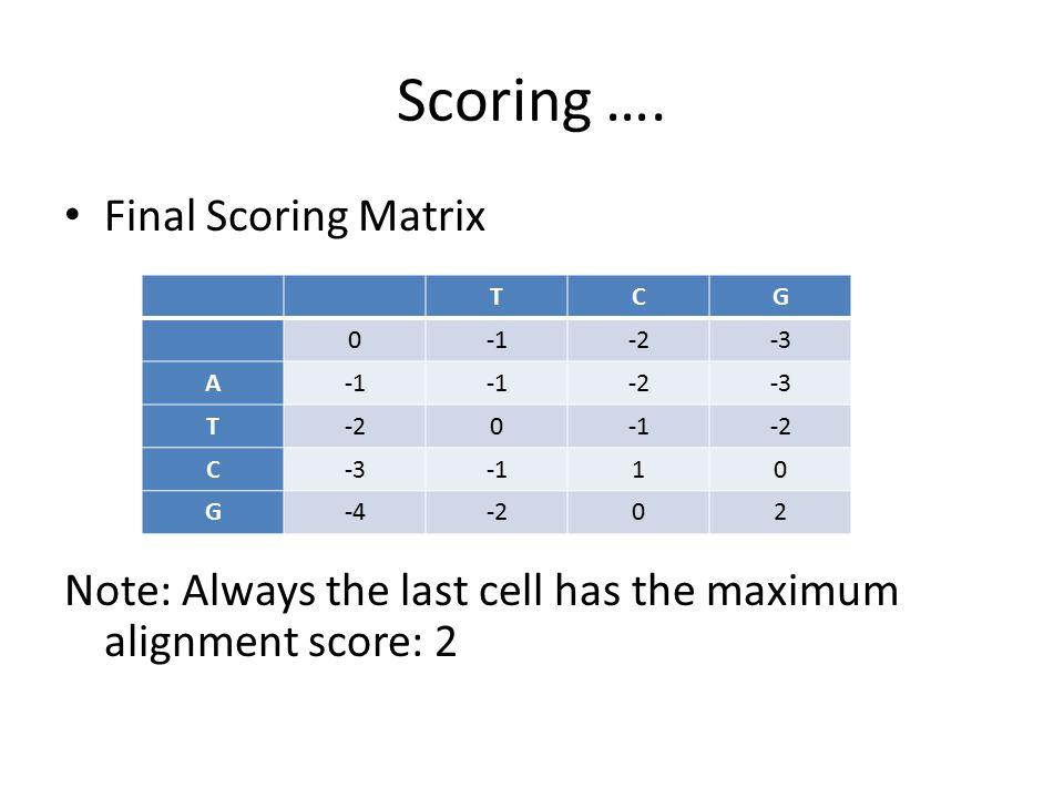 Scoring …. Final Scoring Matrix Note: Always the last cell has the maximum alignment score: 2 TCG 0-2-3 A -2-3 T-20-2 C-310 G-4-202