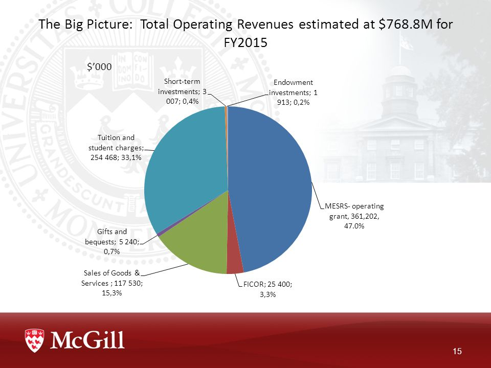 The Big Picture: Total Operating Revenues estimated at $768.8M for FY2015 15