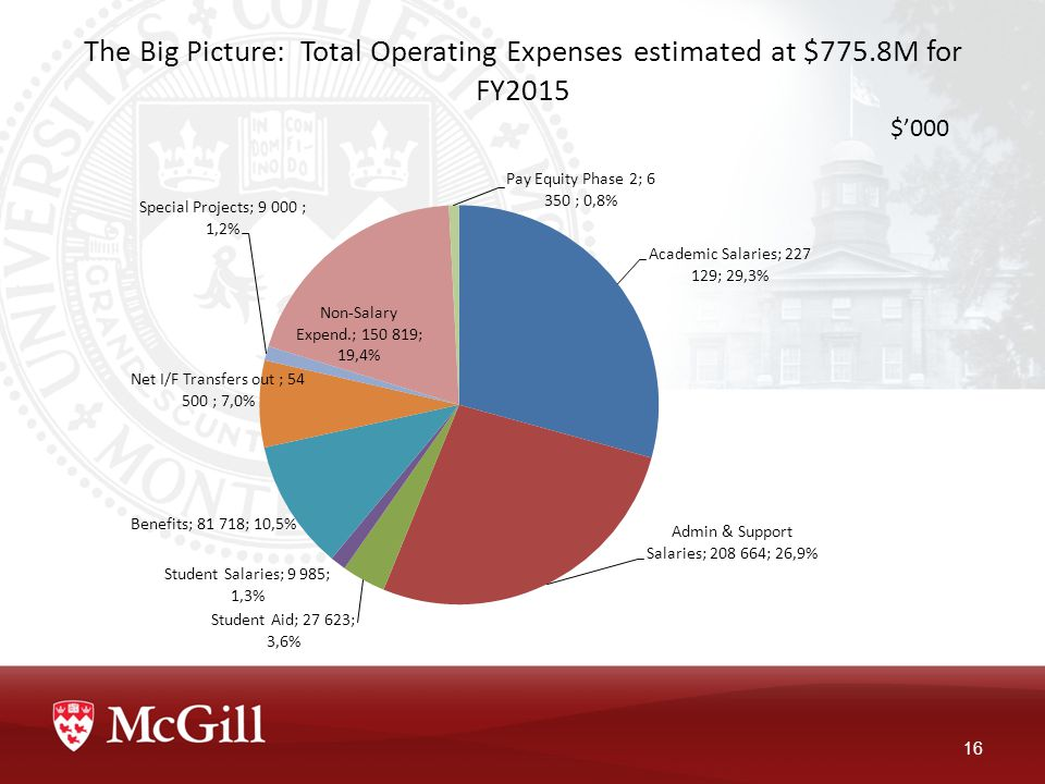 The Big Picture: Total Operating Expenses estimated at $775.8M for FY2015 16 $'000