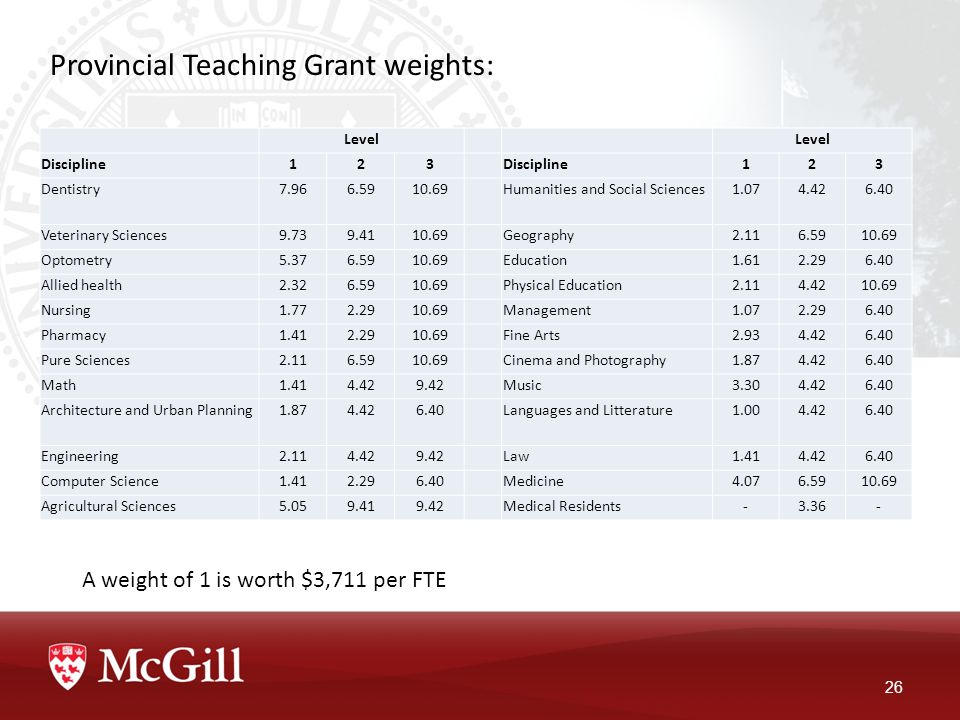 Provincial Teaching Grant weights: 26 Level Discipline123 123 Dentistry7.966.5910.69Humanities and Social Sciences1.074.426.40 Veterinary Sciences9.739.4110.69Geography2.116.5910.69 Optometry5.376.5910.69Education1.612.296.40 Allied health2.326.5910.69Physical Education2.114.4210.69 Nursing1.772.2910.69Management1.072.296.40 Pharmacy1.412.2910.69Fine Arts2.934.426.40 Pure Sciences2.116.5910.69Cinema and Photography1.874.426.40 Math1.414.429.42Music3.304.426.40 Architecture and Urban Planning1.874.426.40Languages and Litterature1.004.426.40 Engineering2.114.429.42Law1.414.426.40 Computer Science1.412.296.40Medicine4.076.5910.69 Agricultural Sciences5.059.419.42Medical Residents-3.36- A weight of 1 is worth $3,711 per FTE