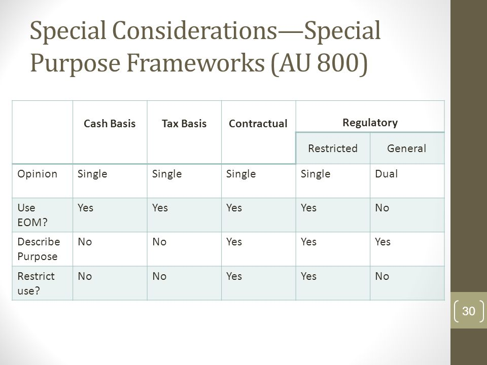Special Considerations—Special Purpose Frameworks (AU 800) Cash BasisTax BasisContractual Regulatory RestrictedGeneral Opinion Single Dual Use EOM? Ye