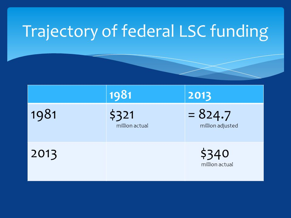 19812013 1981$321 million actual = 824.7 million adjusted 2013 $340 million actual Trajectory of federal LSC funding