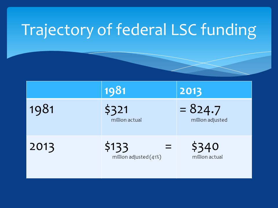 19812013 1981$321 million actual = 824.7 million adjusted 2013$133 = million adjusted (41%) $340 million actual Trajectory of federal LSC funding