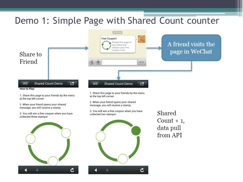 Demo 1: Simple Page with Shared Count counter A friend visits the page in WeChat Shared Count + 1, data pull from API Share to Friend
