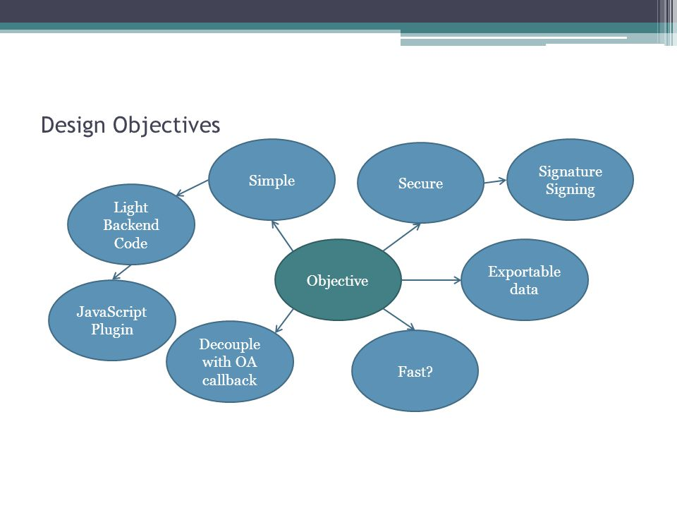Design Objectives Objective JavaScript Plugin Decouple with OA callback Light Backend Code Secure Simple Signature Signing Exportable data Fast