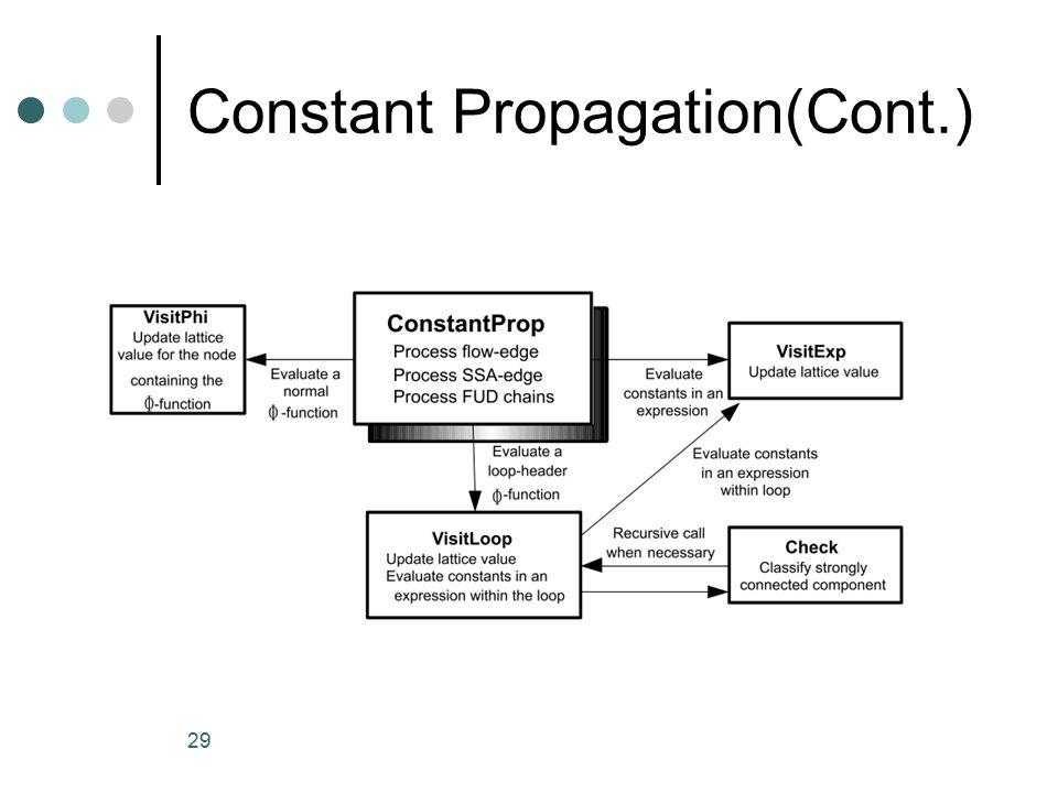 29 Constant Propagation(Cont.)