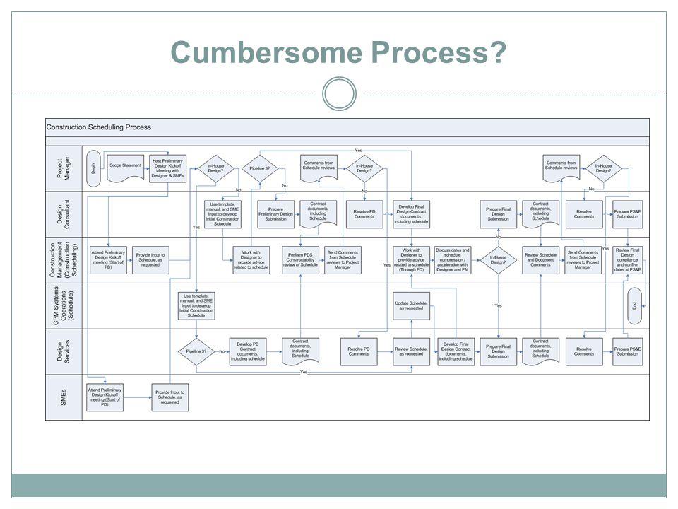 Cumbersome Process