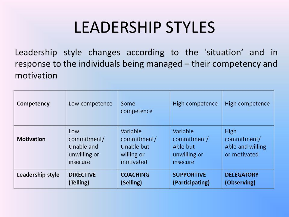 LEADERSHIP STYLES Leadership style changes according to the situation' and in response to the individuals being managed – their competency and motivation CompetencyLow competenceSome competence High competence Motivation Low commitment/ Unable and unwilling or insecure Variable commitment/ Unable but willing or motivated Variable commitment/ Able but unwilling or insecure High commitment/ Able and willing or motivated Leadership styleDIRECTIVE (Telling) COACHING (Selling) SUPPORTIVE (Participating) DELEGATORY (Observing)