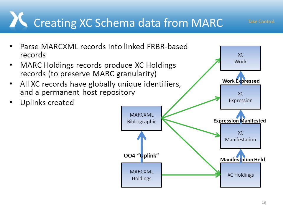 Creating XC Schema data from MARC 19 MARCXML Bibliographic XC Work XC Expression XC Manifestation XC Holdings Parse MARCXML records into linked FRBR-b