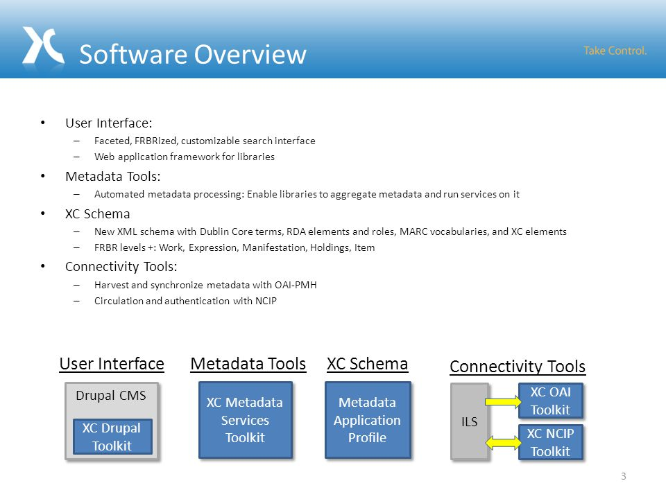 Software Overview User Interface: – Faceted, FRBRized, customizable search interface – Web application framework for libraries Metadata Tools: – Automated metadata processing: Enable libraries to aggregate metadata and run services on it XC Schema – New XML schema with Dublin Core terms, RDA elements and roles, MARC vocabularies, and XC elements – FRBR levels +: Work, Expression, Manifestation, Holdings, Item Connectivity Tools: – Harvest and synchronize metadata with OAI-PMH – Circulation and authentication with NCIP 3 XC Metadata Services Toolkit Metadata Tools Drupal CMS XC Drupal Toolkit User Interface ILS XC OAI Toolkit XC NCIP Toolkit Connectivity Tools Metadata Application Profile XC Schema