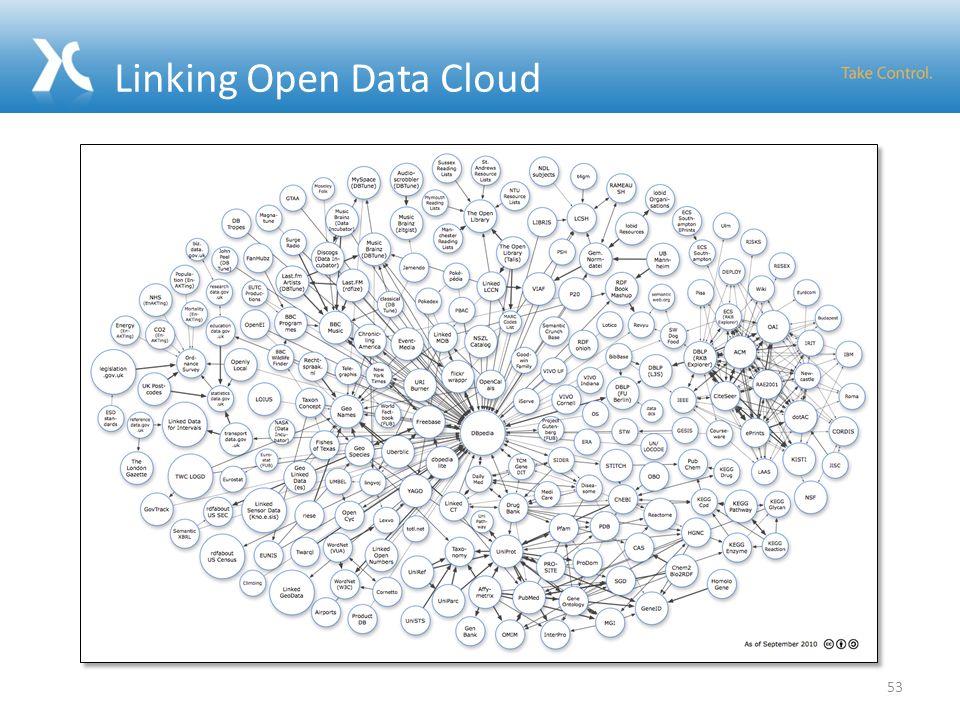 Linking Open Data Cloud 53