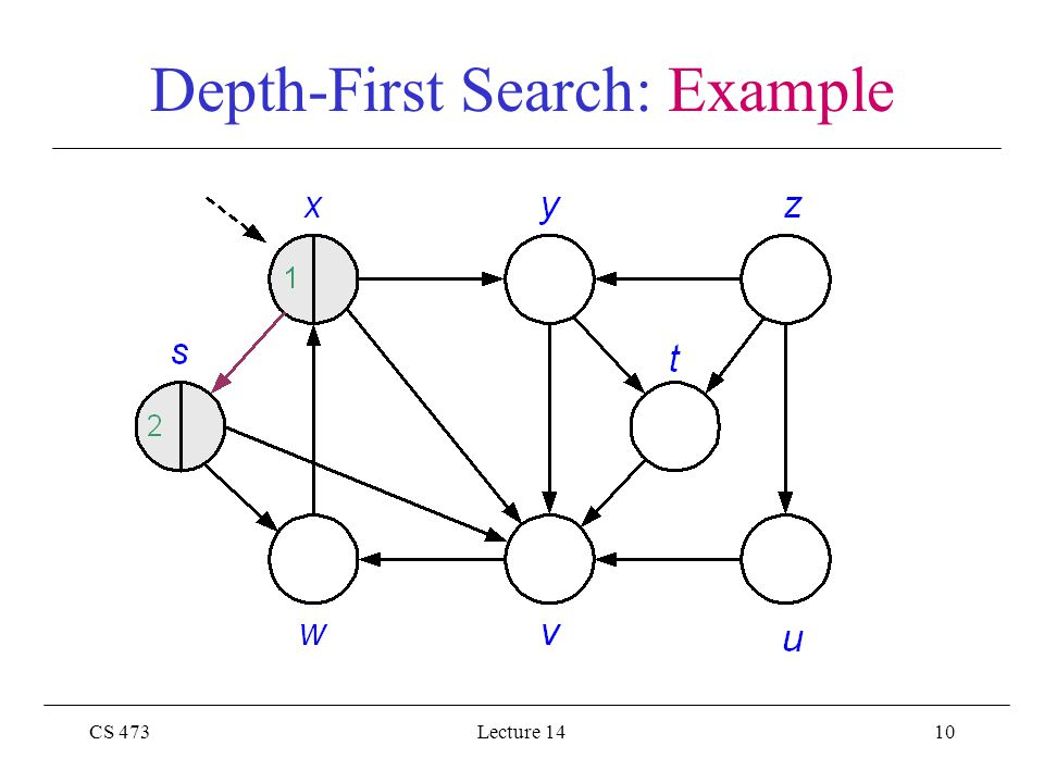 CS 473Lecture 1410 Depth-First Search: Example